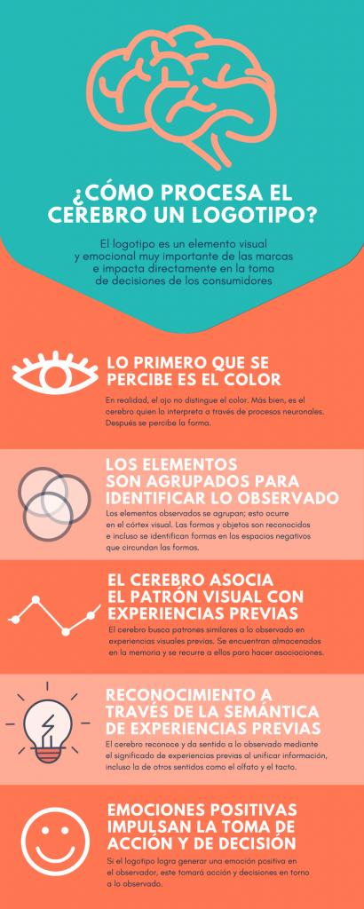 Psicología de los logos • Neurita 📣 Marketing Sanitario