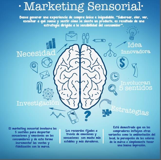 marketing sensorial • Neurita | Blog de Psicología