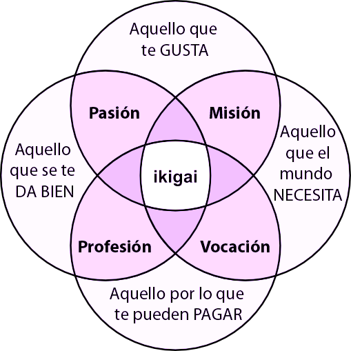 ikigai la razon de vivir • Neurita 📣 Marketing Sanitario