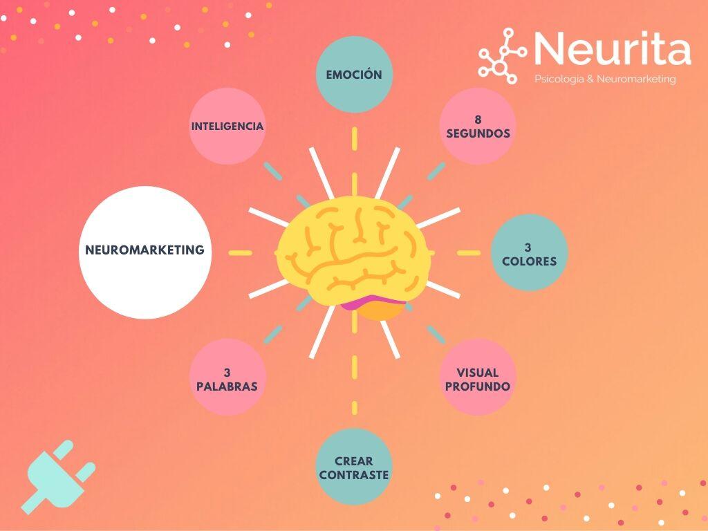 técnicas de neuromarketing • Neurita | Blog de Psicología