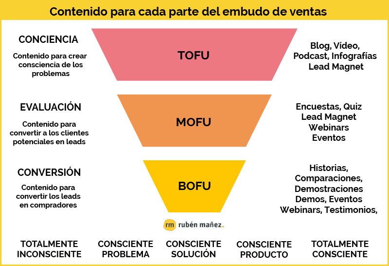 contenido tofu mofu bofu • Neurita 📣 Marketing Sanitario