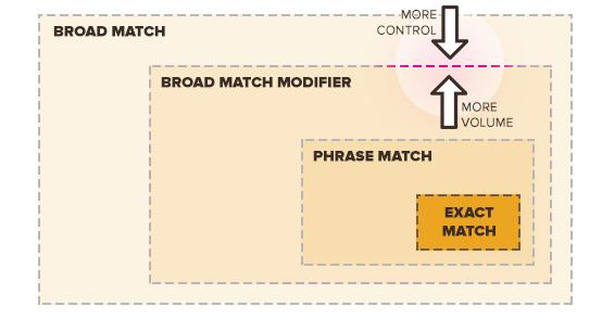 search modifier • Neurita | Blog de Psicología