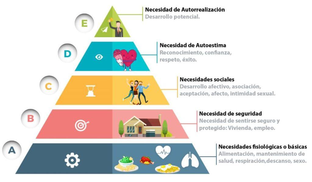 100 preguntas de psicologia piramide de maslow